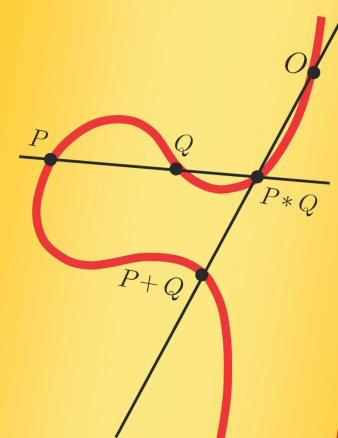 Finite-Field Arithmetic Circuits